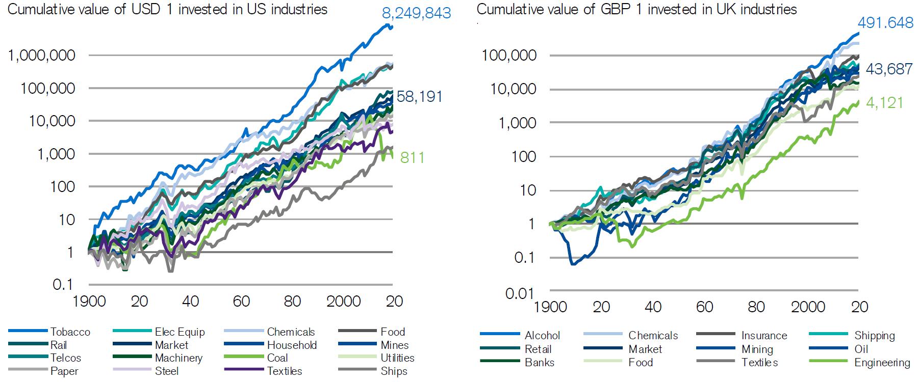 Sin Stocks Performance