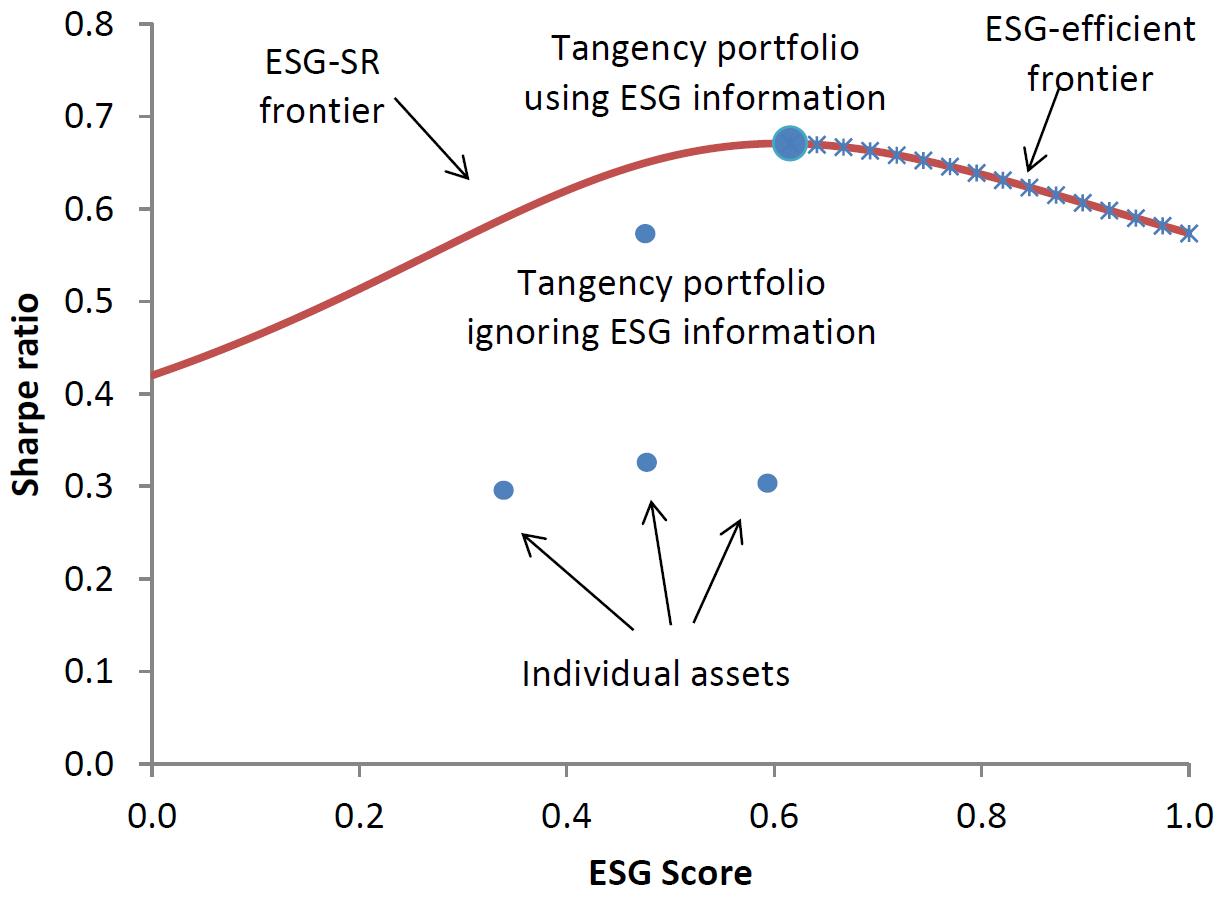 ESG Effizienzlinie