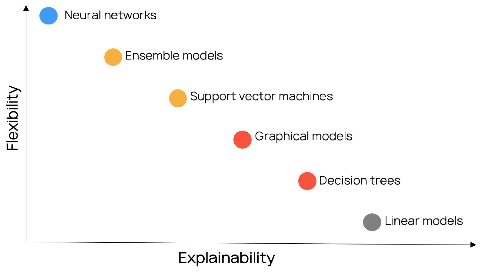 Trade-Off bei klassischem Machine Learning