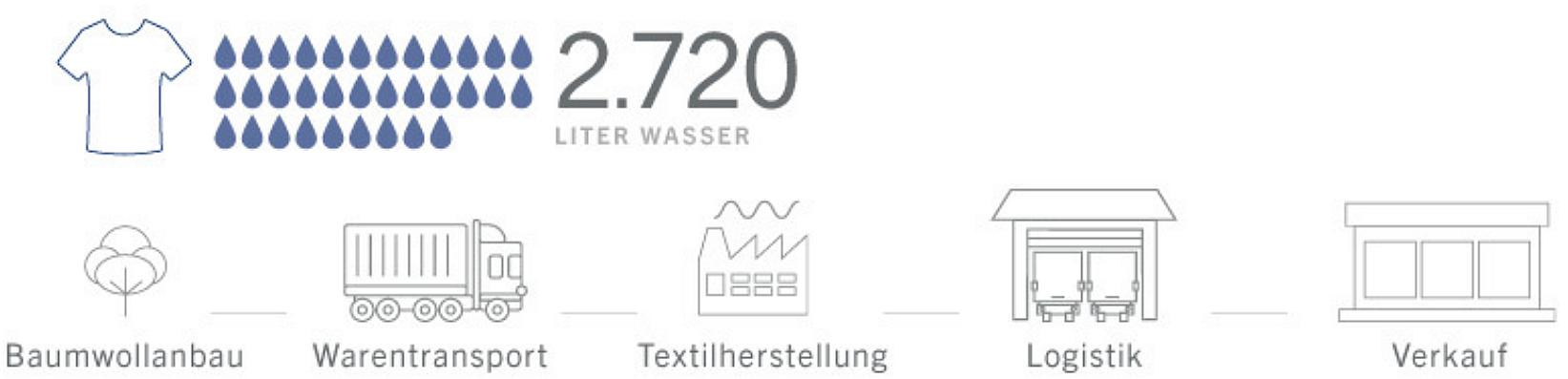 Globaler durchschnittlicher Wasserverbrauch bei der Herstellung eines T-Shirts