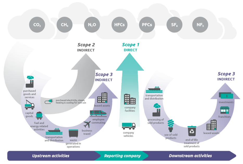 emissions across value chain and CHG protocol scopes