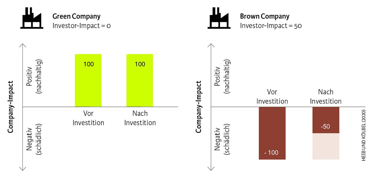 Wirkung von grünen und braunen Unternehmen