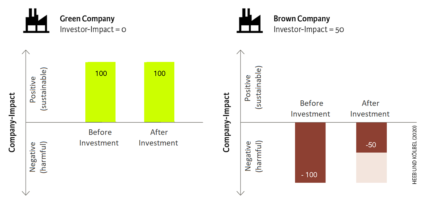 impact of green and brown companies