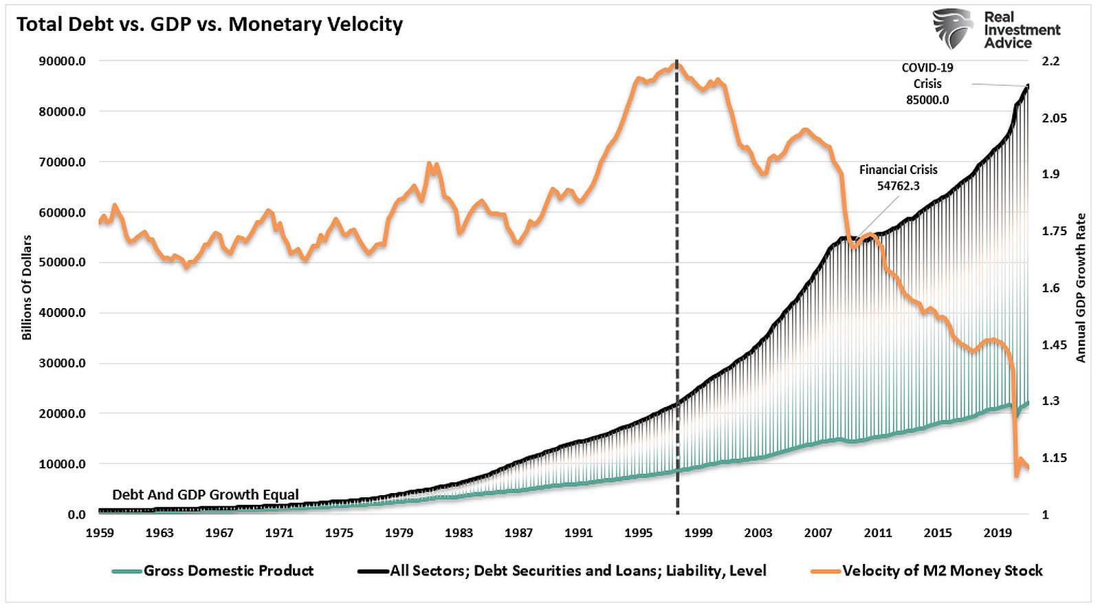 Total-Debt-vs-GDP-vs-Monetary-Velocity