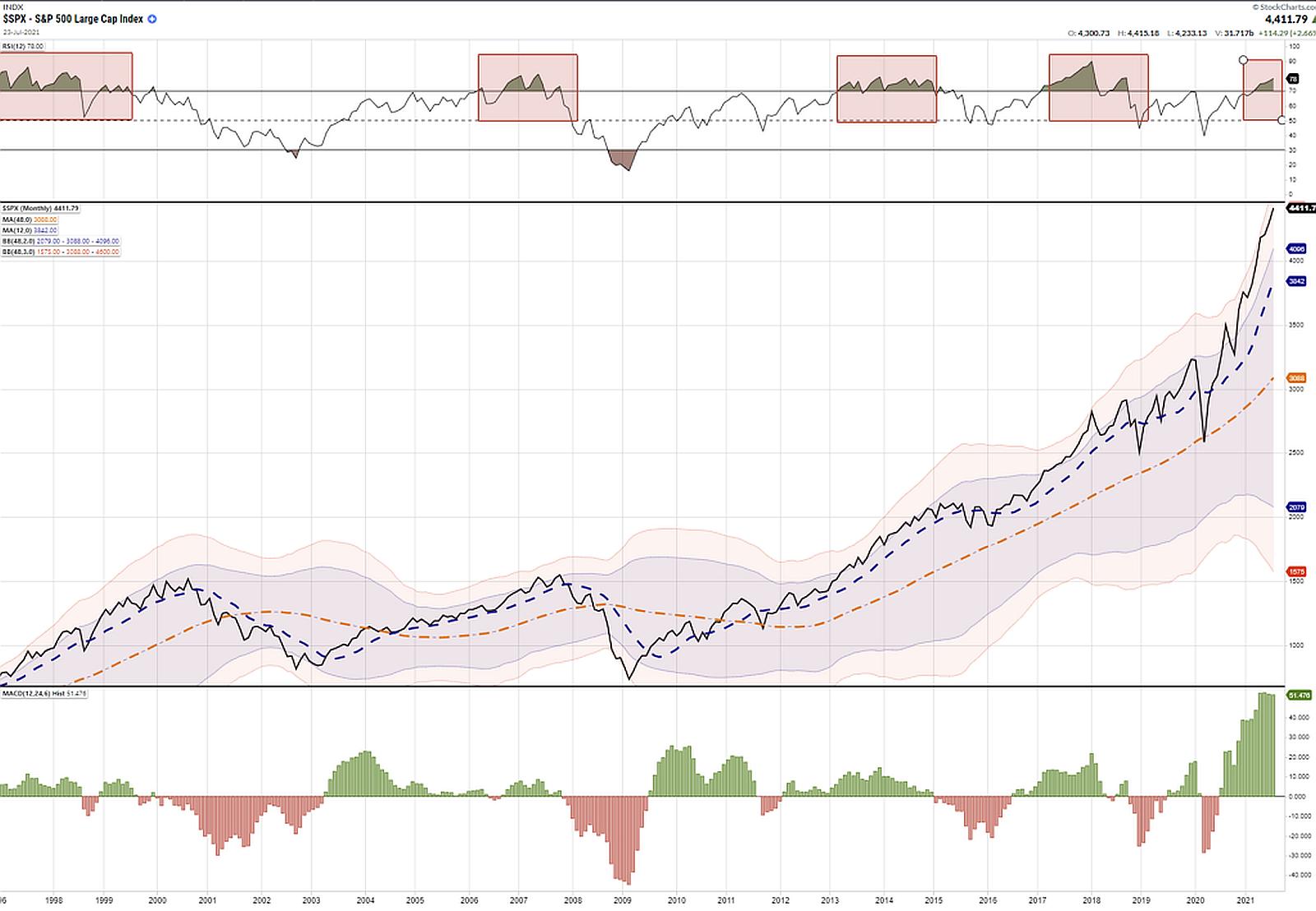S&P-Large-Cap-Index
