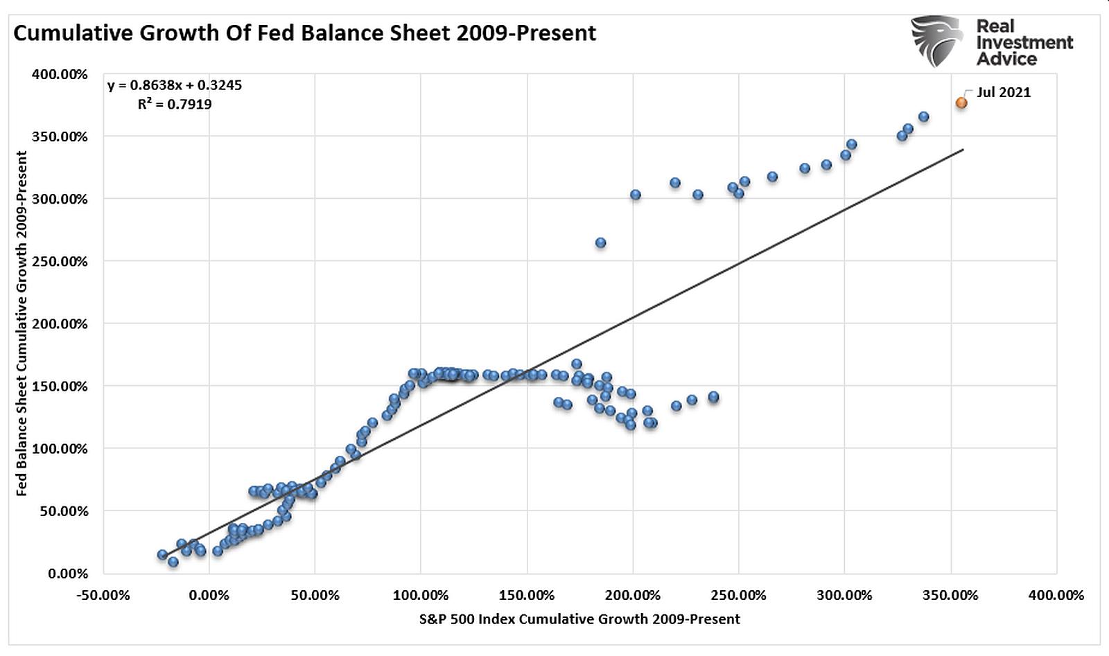 Cumulative-Growth-Of-Fed-Balance-Sheet-2009-Present
