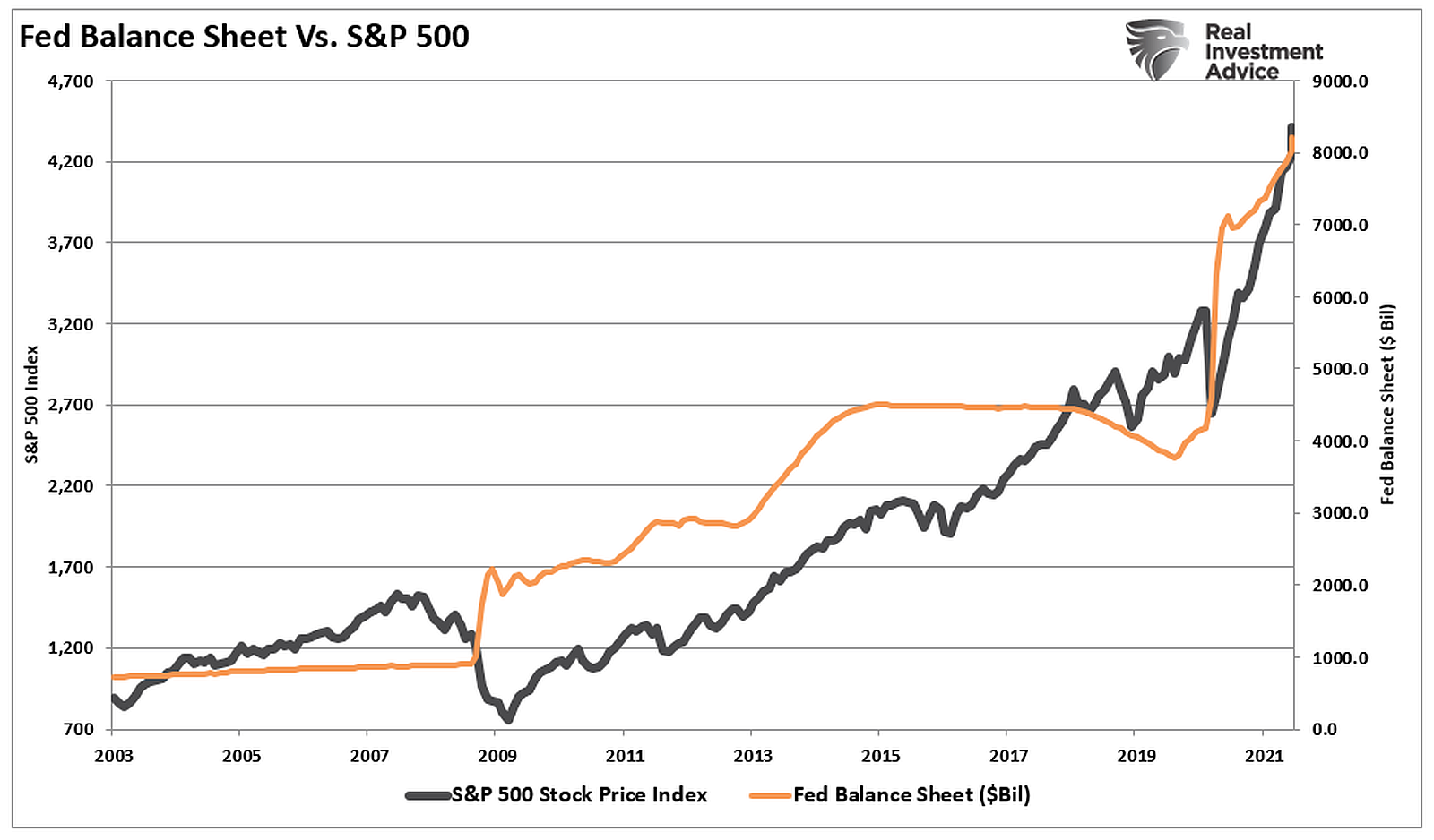 Fed-Balance-Sheet-vs-S&P-500