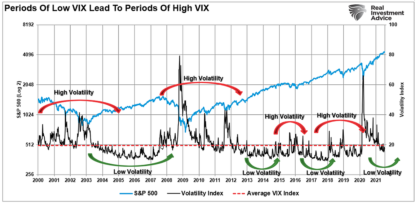 Periods-Of-Low-VIX-Lead-To-Periods-Of-High-VIX