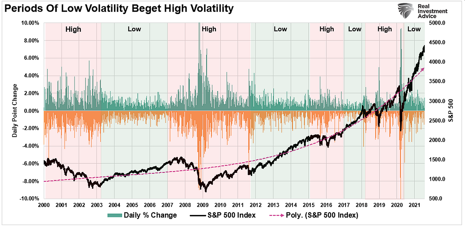 Periods-Of-Low-Volatility-Beget-High-Volatility
