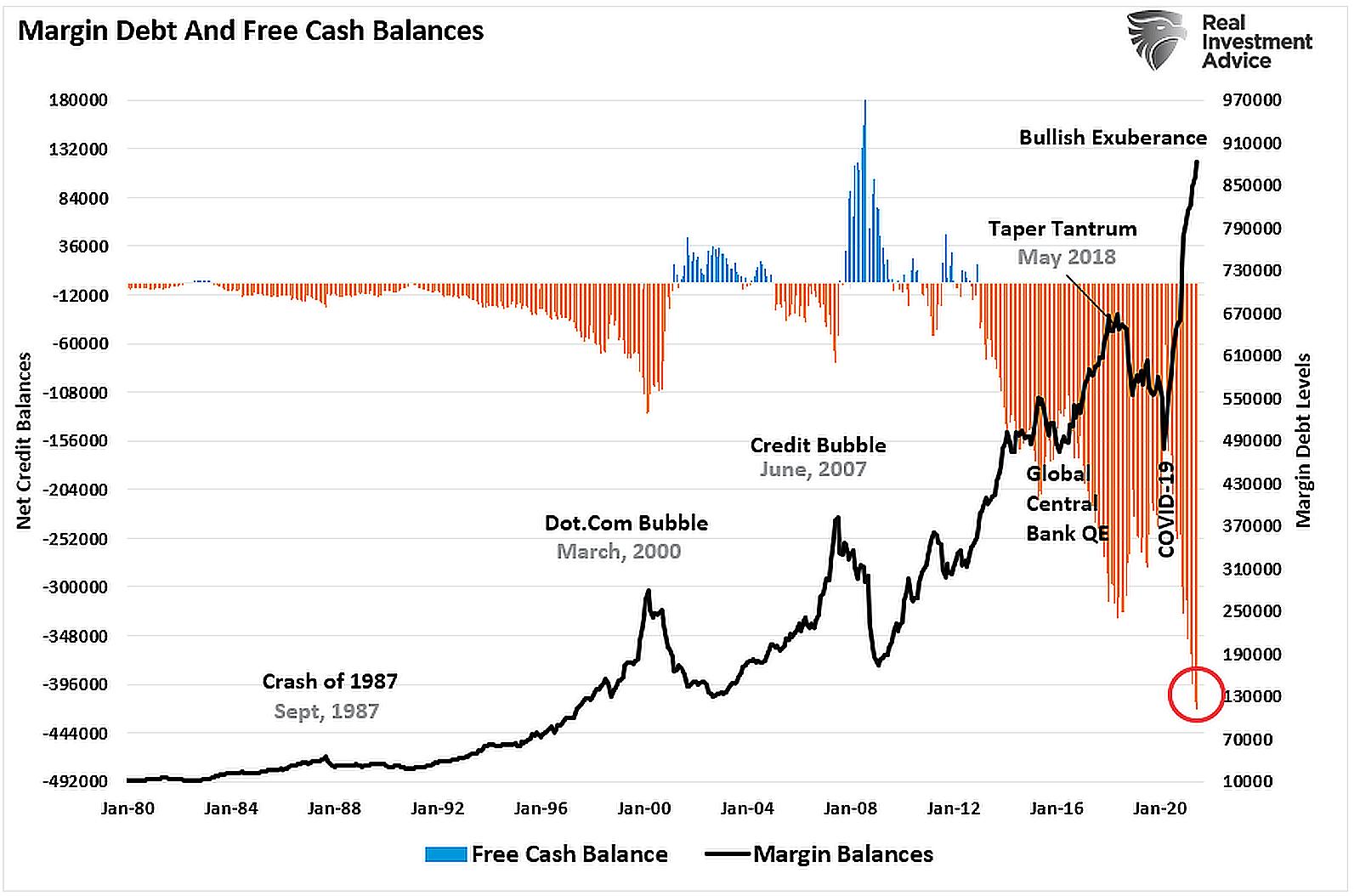 Margin-Debt-And-Free-Cash-Balances
