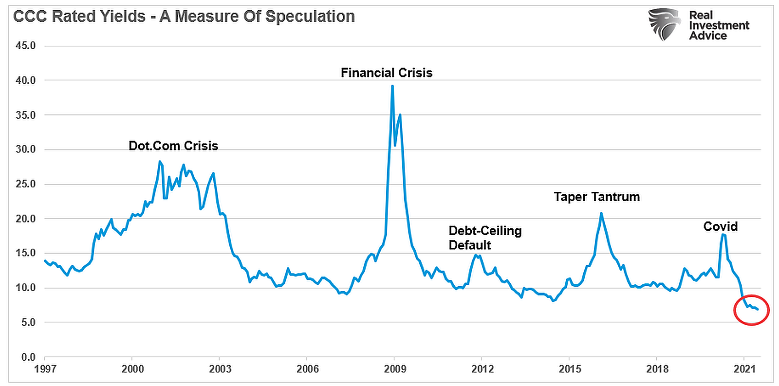 CCC-Rated-Yields-A-Measure-Of-Speculation