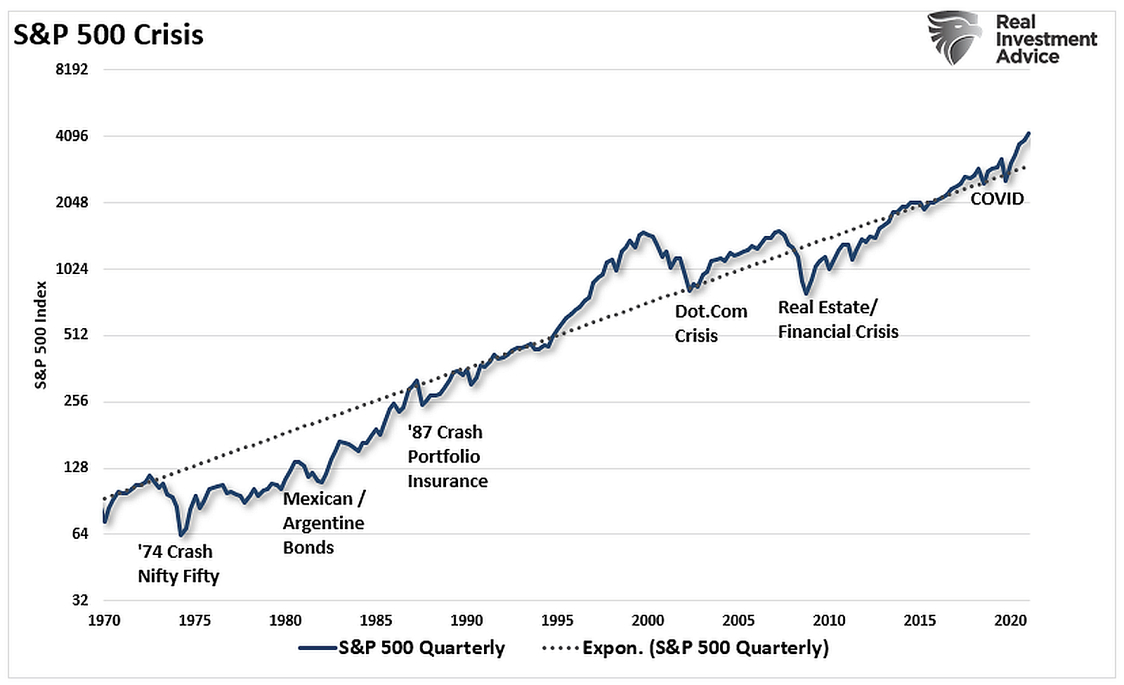S&P-500-Crisis
