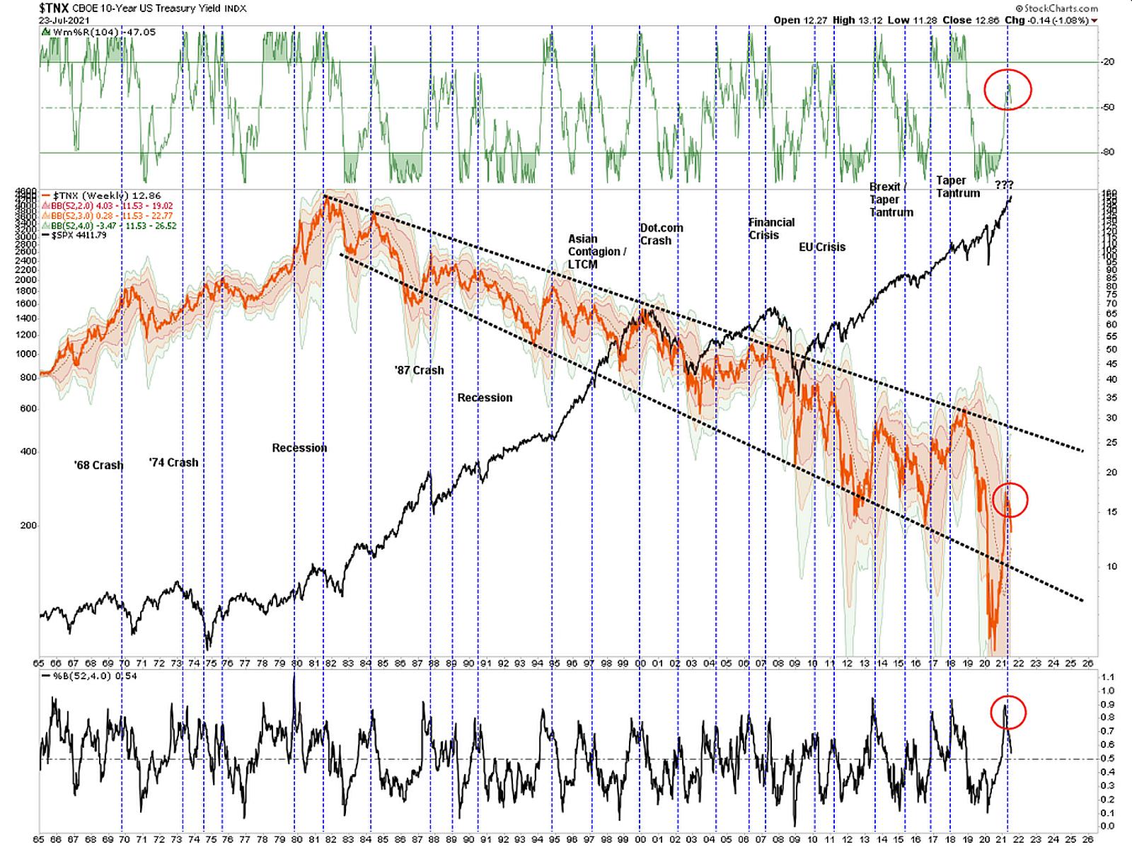 CCE-10-Year-US-Treasury-Yield-Index