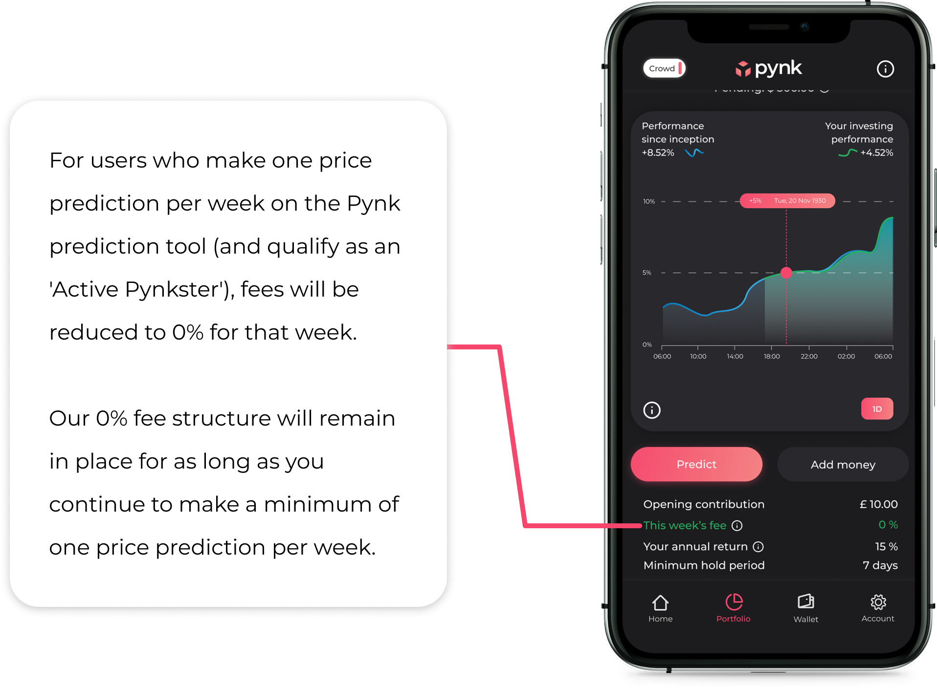 Pynk investing annualised fee description