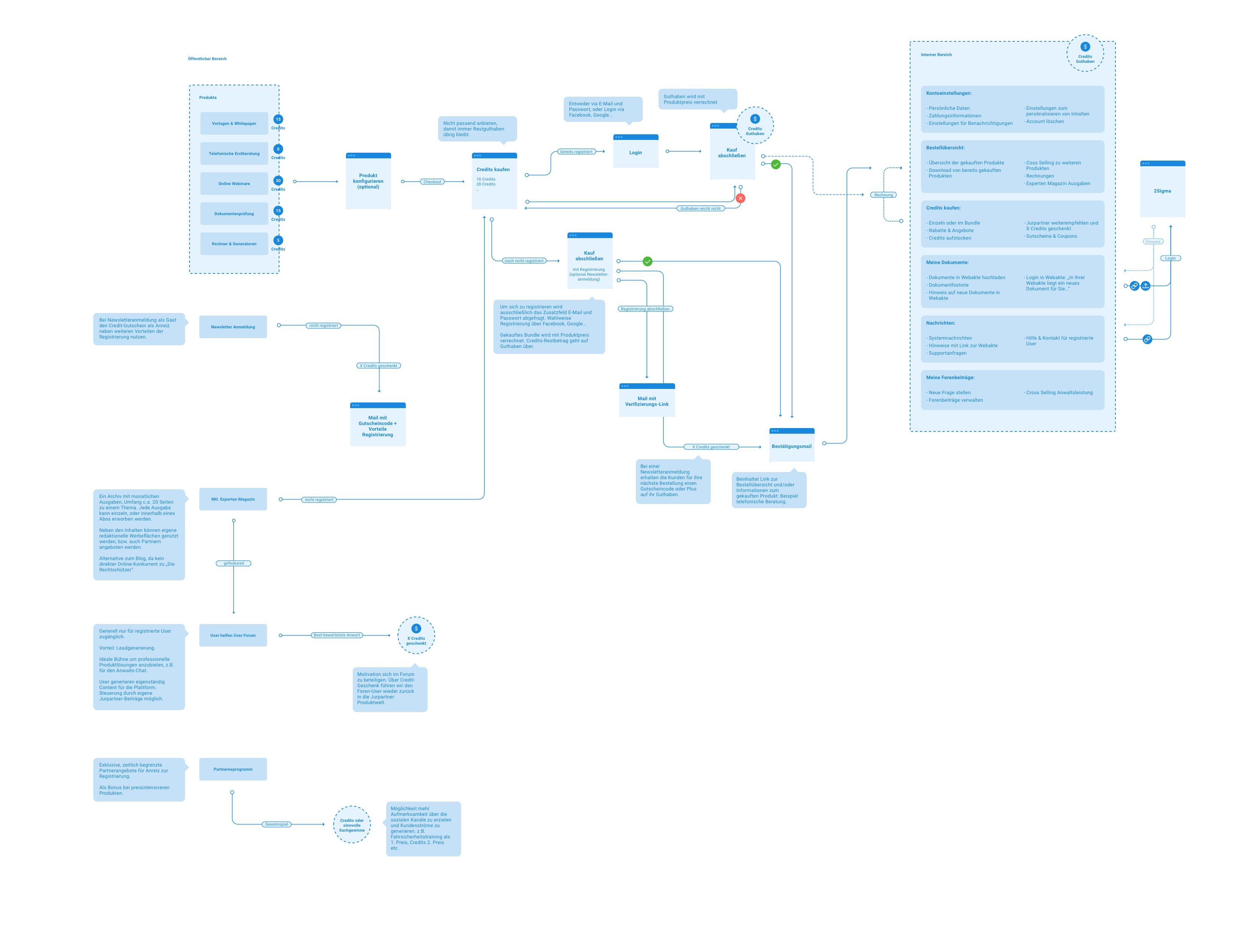 jurpartner Userflow