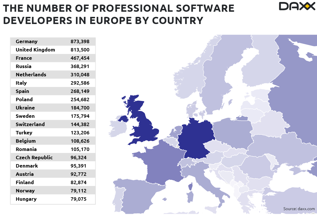 number-software-developers-europe