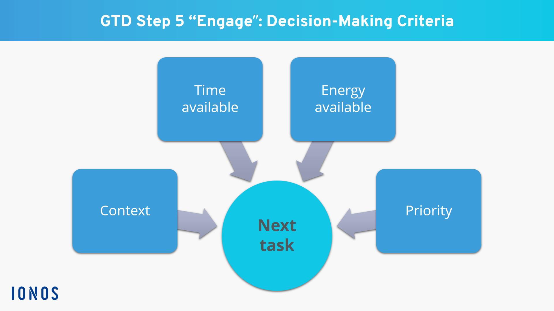 GTD criteria for deciding what to do next