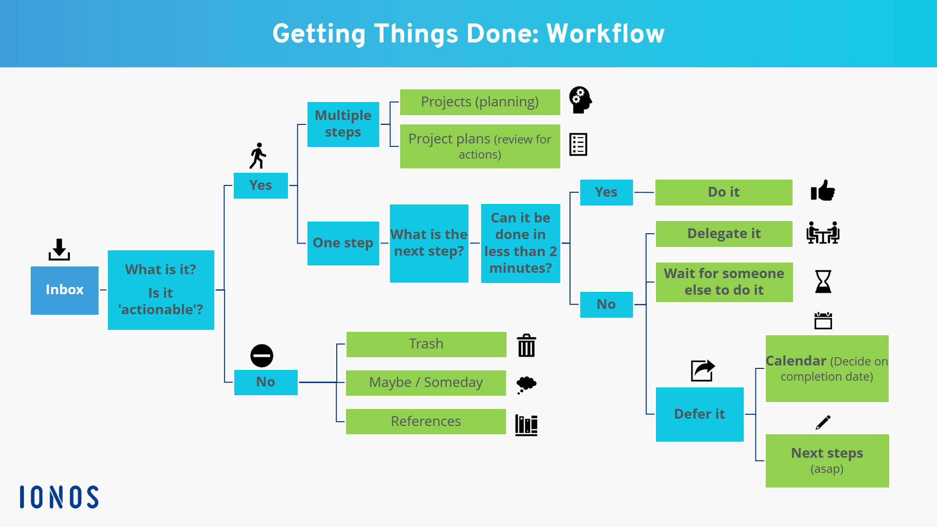 Detailed workflow of Getting Things Done