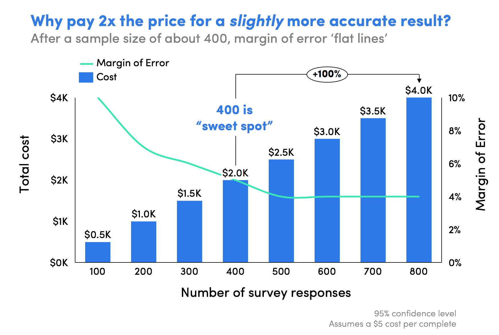 Market research sample size cost benefit bar chart