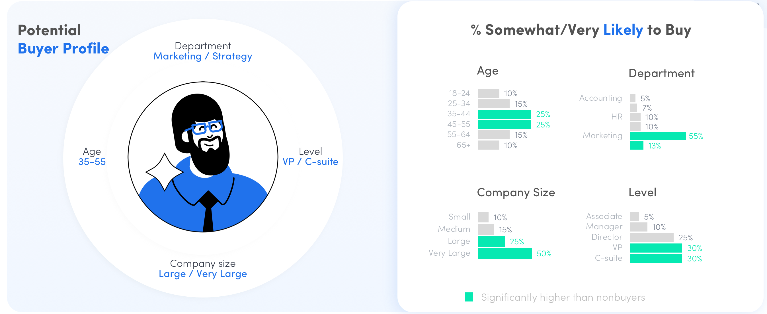 customer profile snapshot demographics bar chart