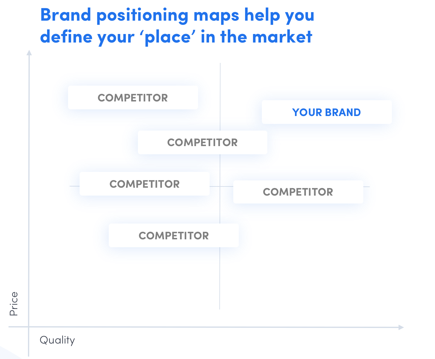brand positioning map price v quality