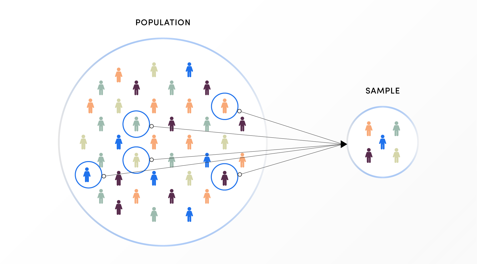 market research survey cell from population segments