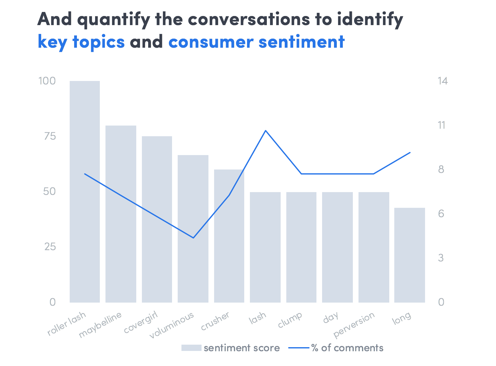 topic and sentiment analysis