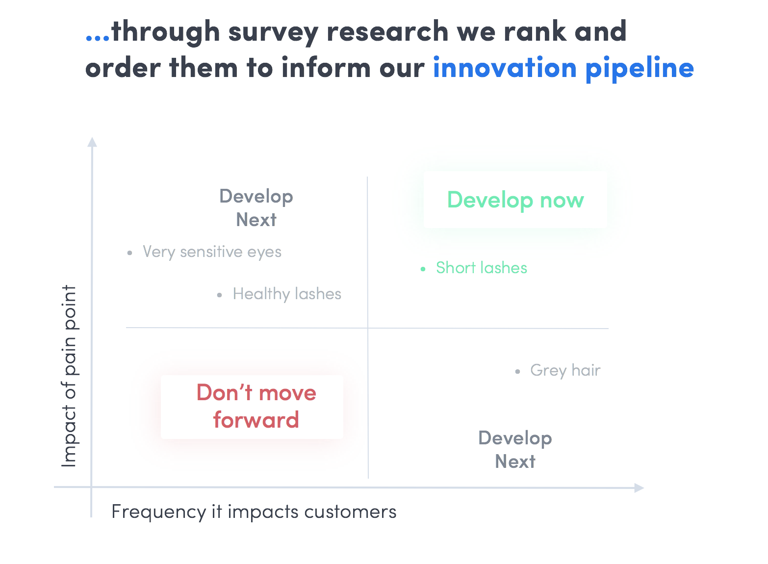 prioritize innovation ideas based on impact and scale