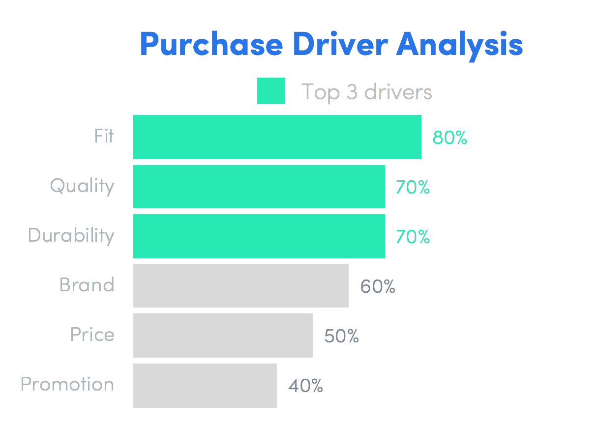 key driver analysis product concept test