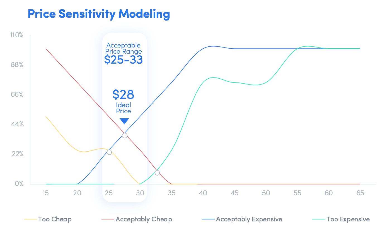 price sensitivity modeling van westendorp line chart