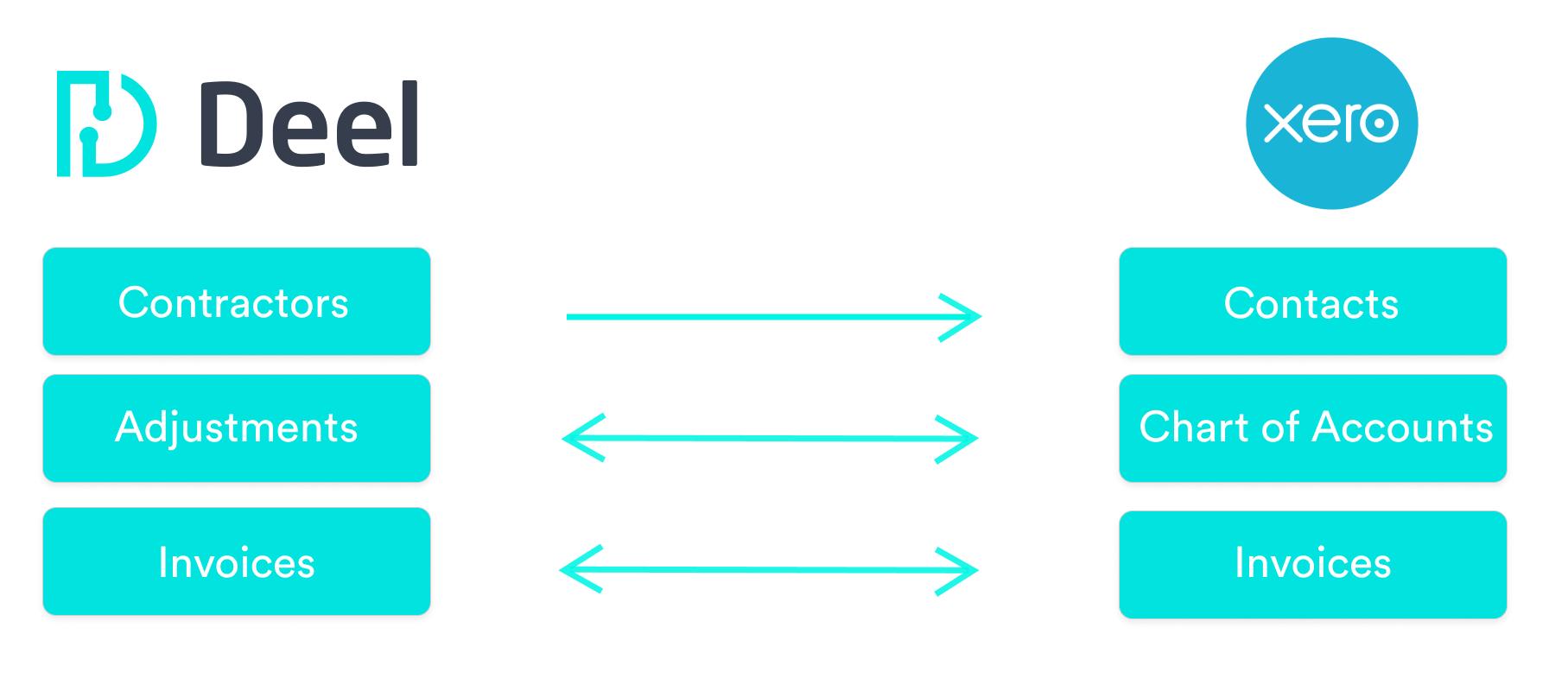deel-xero data flow diagram