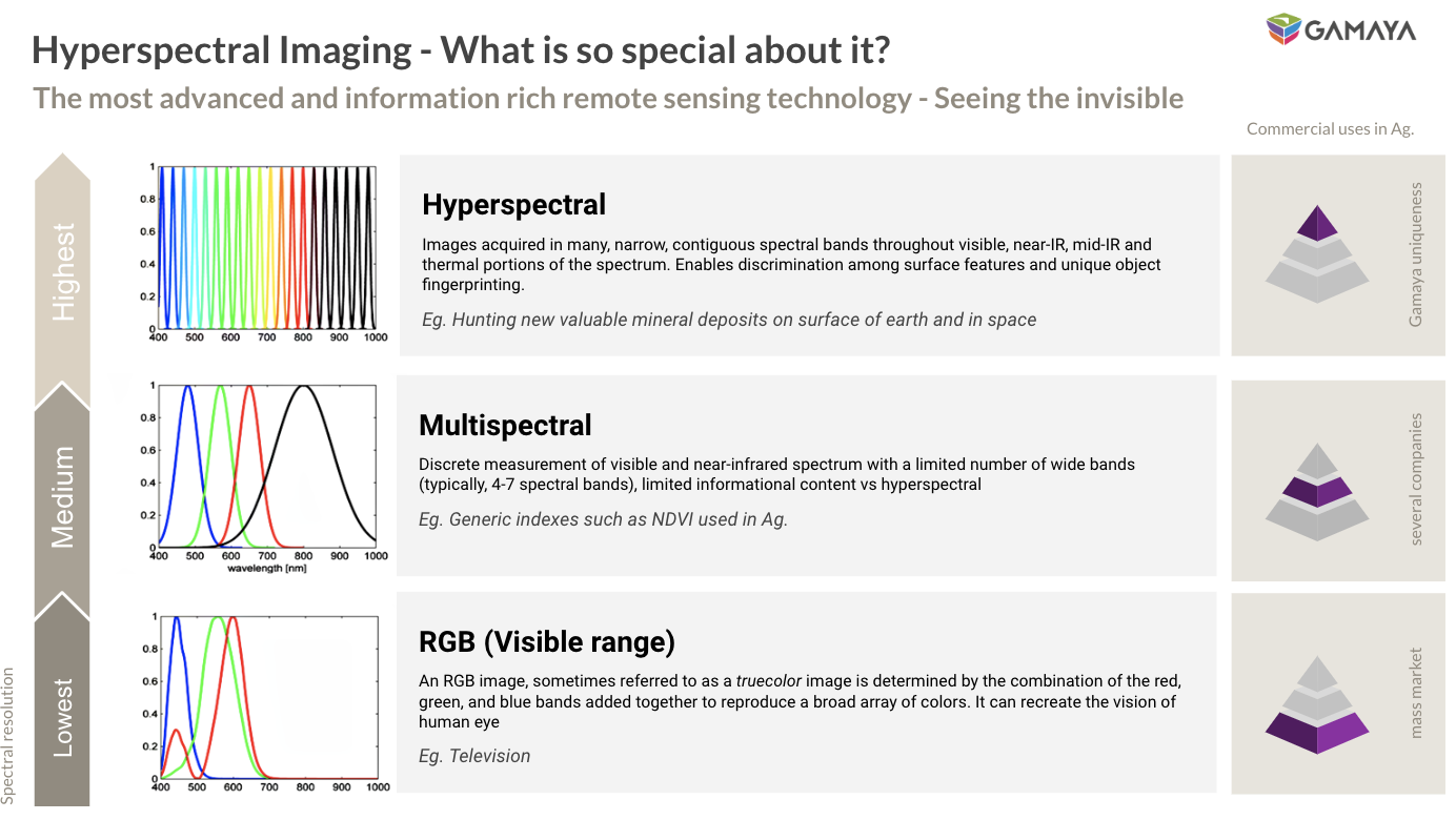 Hyperspectral imaging explained