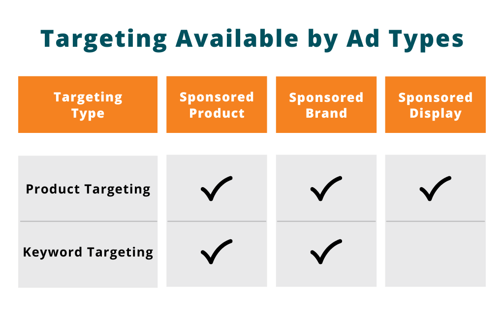 Amazon Targeting Available by Ad Types   Pacvue Blog