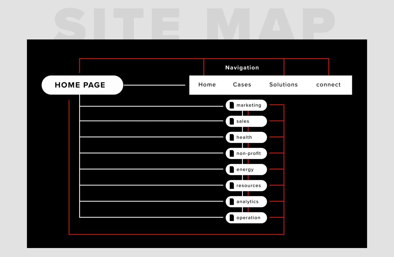 Website site map