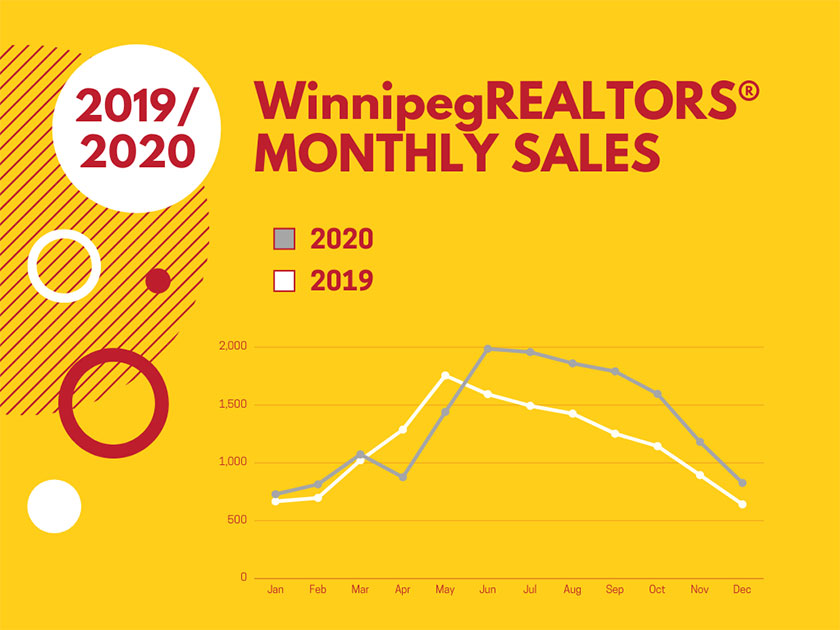 2020 Winnipeg Real Estate Market In Review