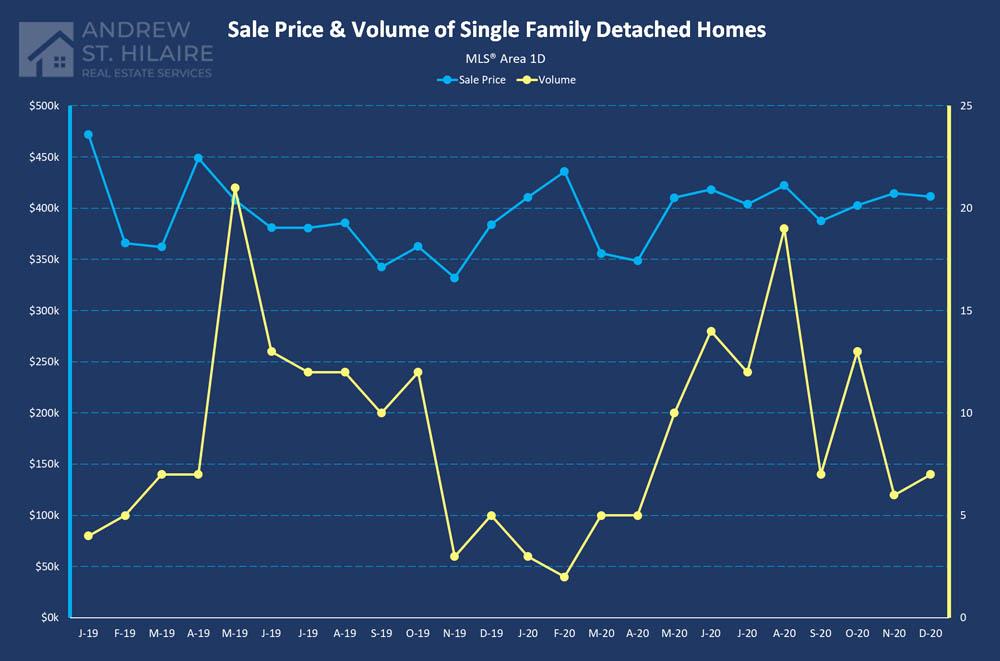 Real Estate Statistics for MLS® Area 1D