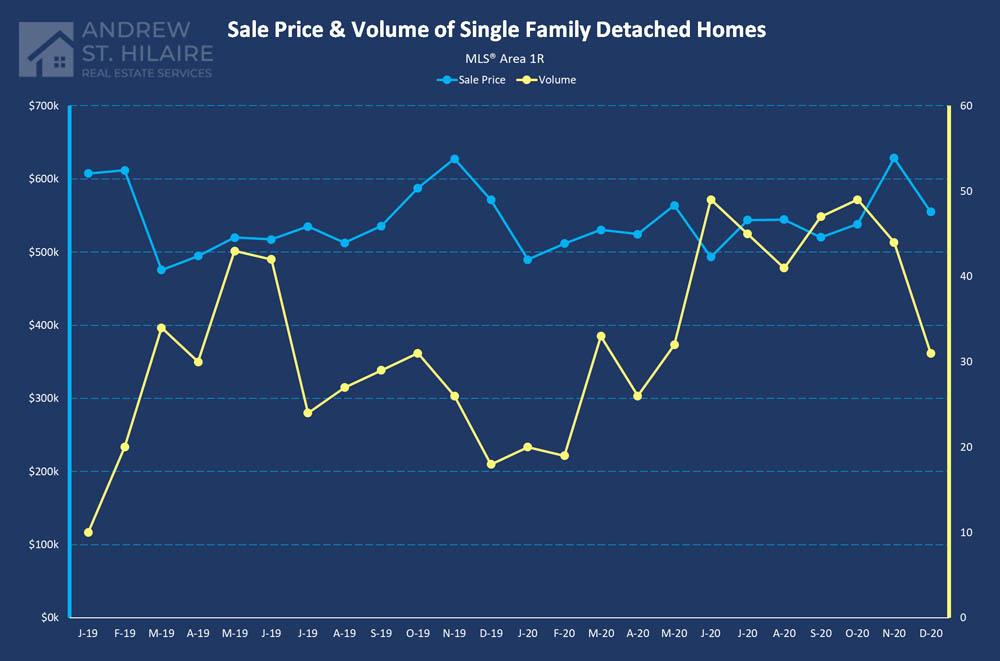 Real Estate Statistics for MLS® Area 1R
