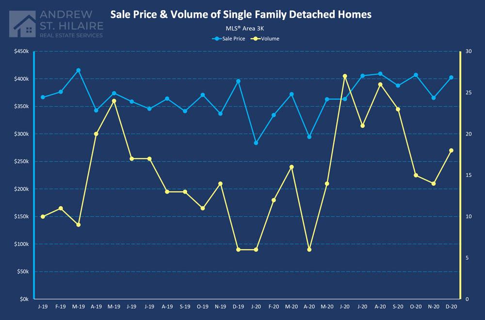Real Estate Statistics for MLS® Area 3K