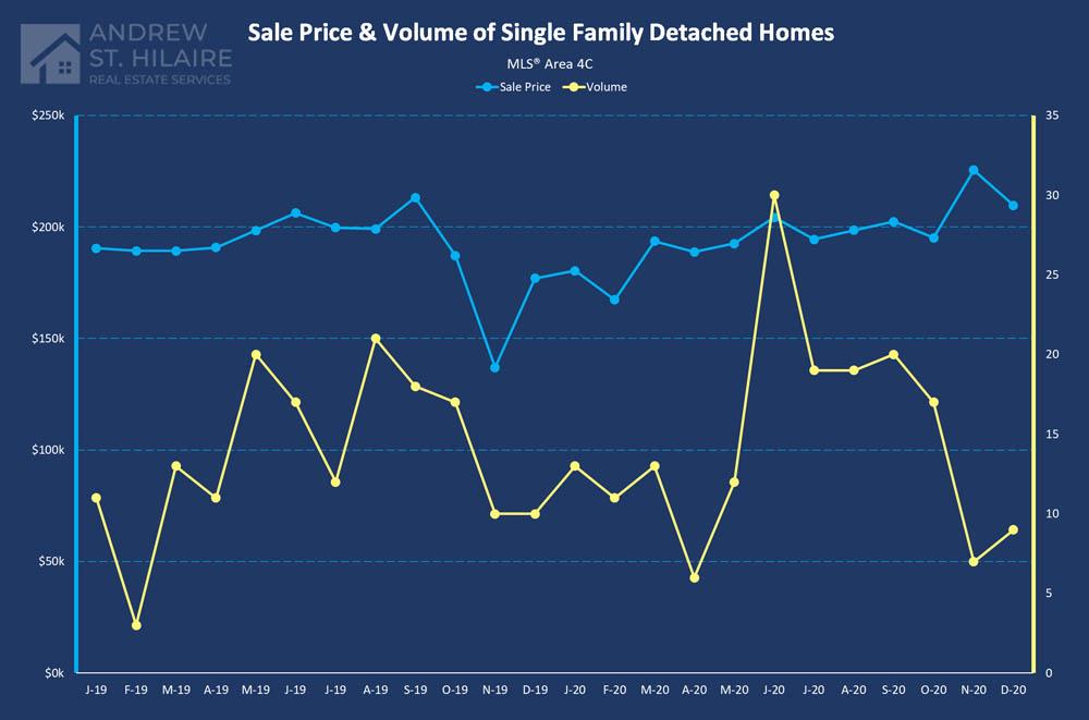Real Estate Statistics for MLS® Area 4C