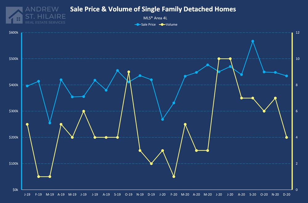 Real Estate Statistics for MLS® Area 4L