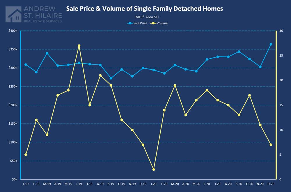 Real Estate Statistics for MLS® Area 5H