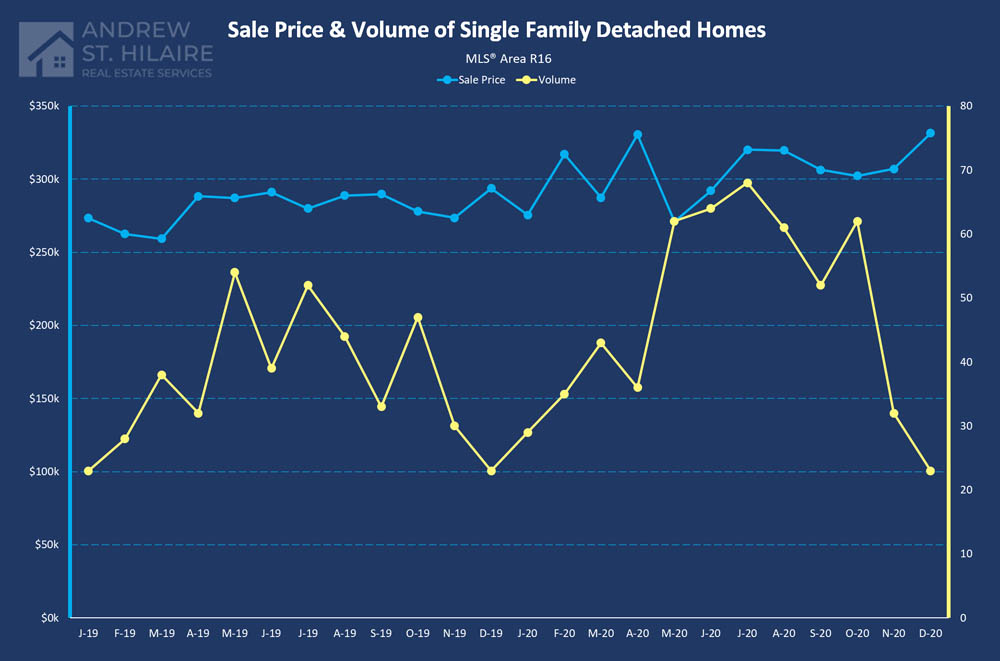 Real Estate Statistics for MLS® Area R16