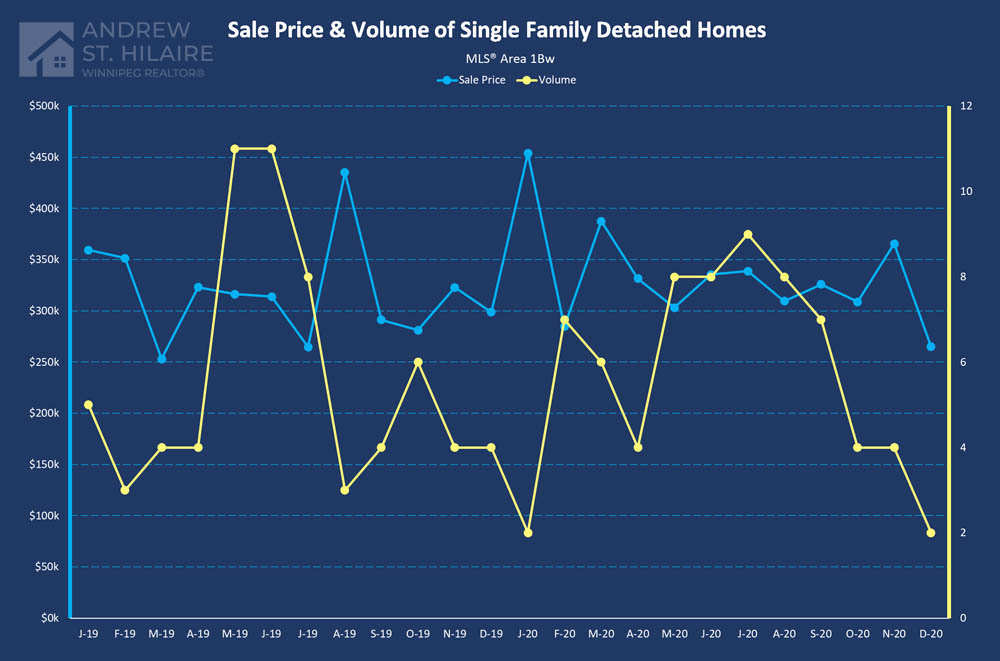 Real Estate Statistics for MLS® Area 1Bw