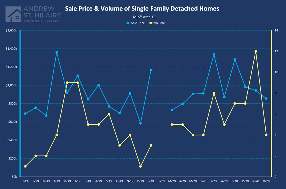 Real Estate Statistics for MLS® Area 1E