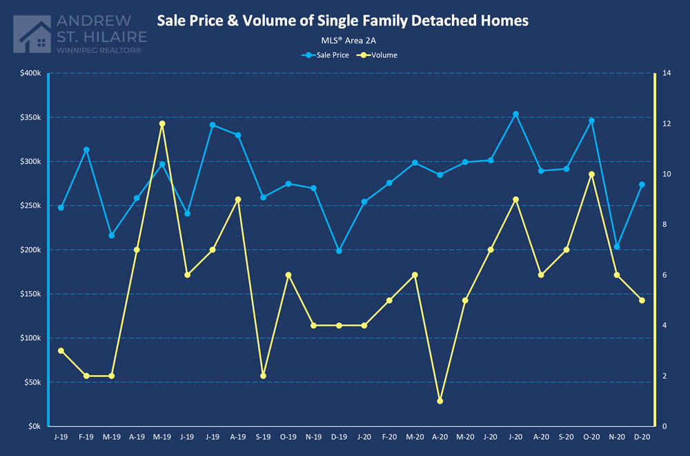 Real Estate Statistics for MLS® Area 2A