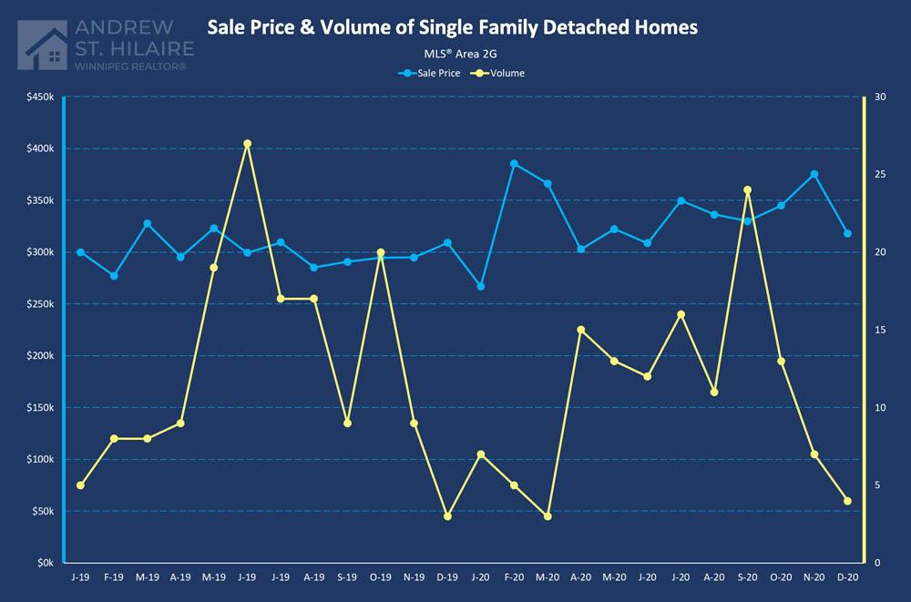 Real Estate Statistics for MLS® Area 2G