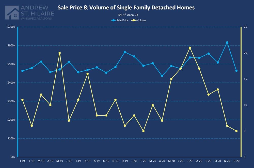 Real Estate Statistics for MLS® Area 2K