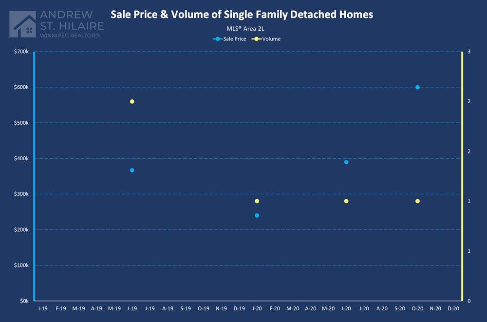 Real Estate Statistics for MLS® Area 2L