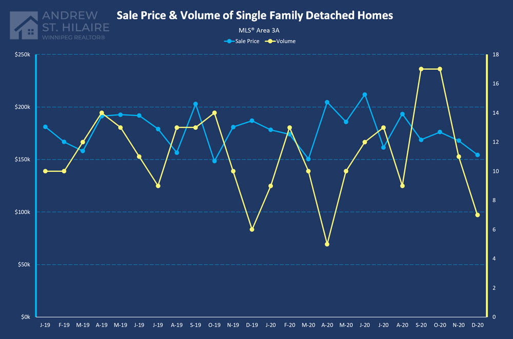 Real Estate Statistics for MLS® Area 3A
