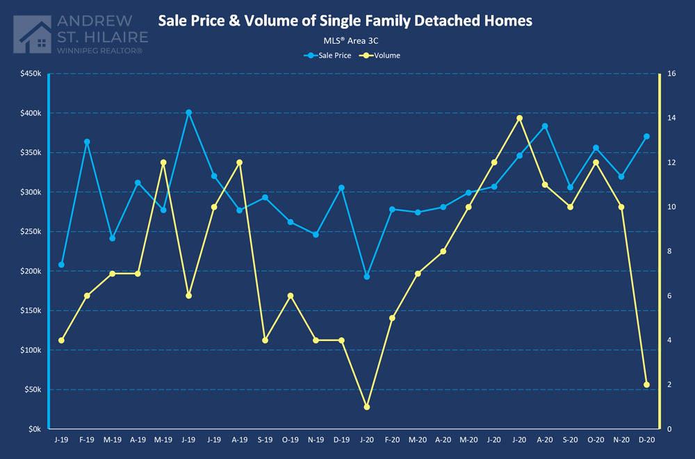 Real Estate Statistics for MLS® Area 3C